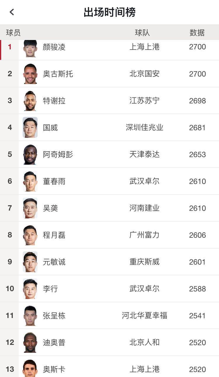 赛季全勤!中超球员仅奥古斯托、颜骏凌打满2700分钟