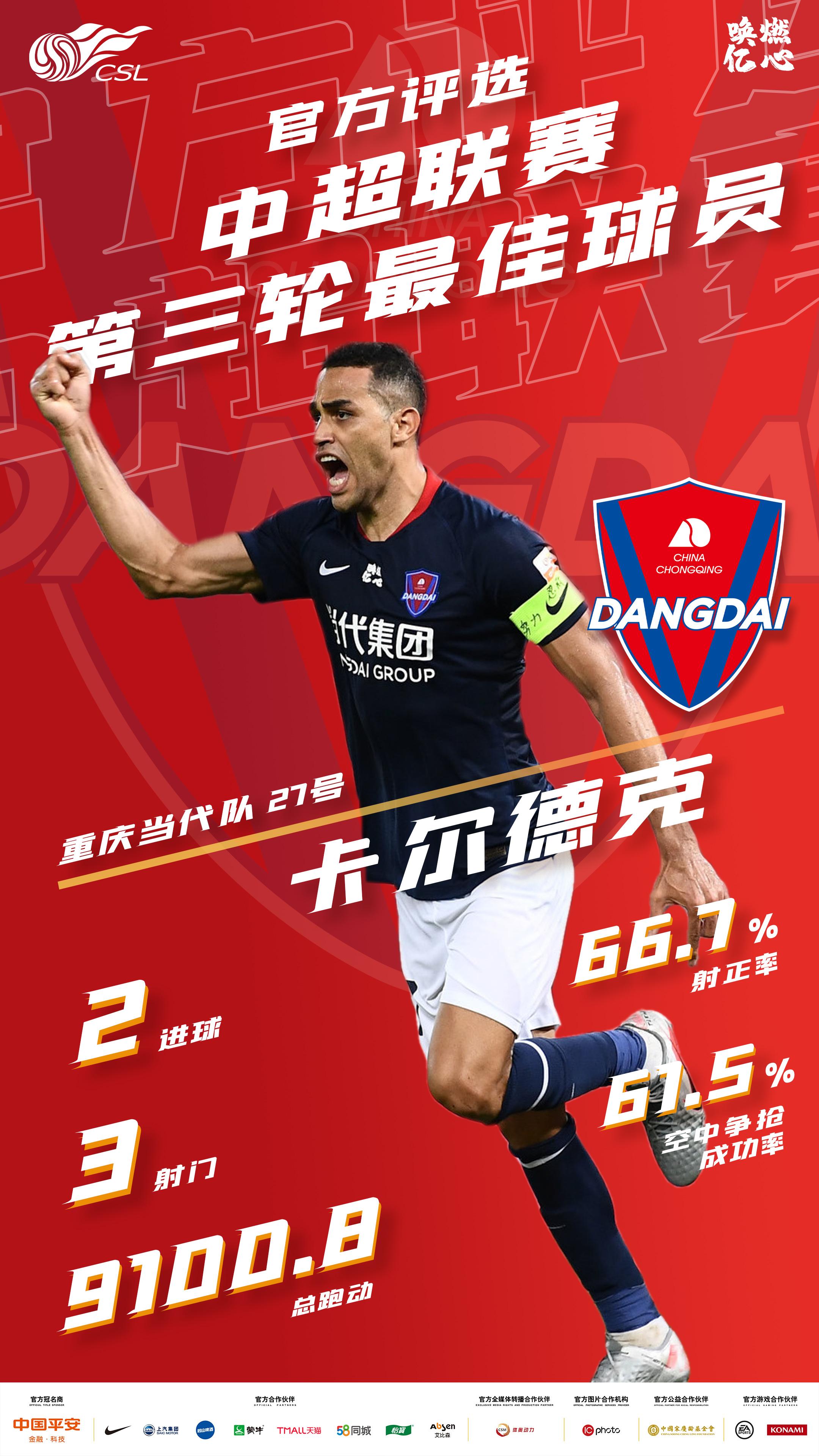 中超第三轮最佳球员:重庆当代外援卡尔德克当选