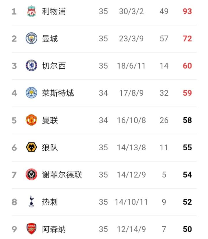 赢下举世瞩目的北伦敦德比后,热刺反超阿森纳,积分榜上升到第八名。  足球话题区
