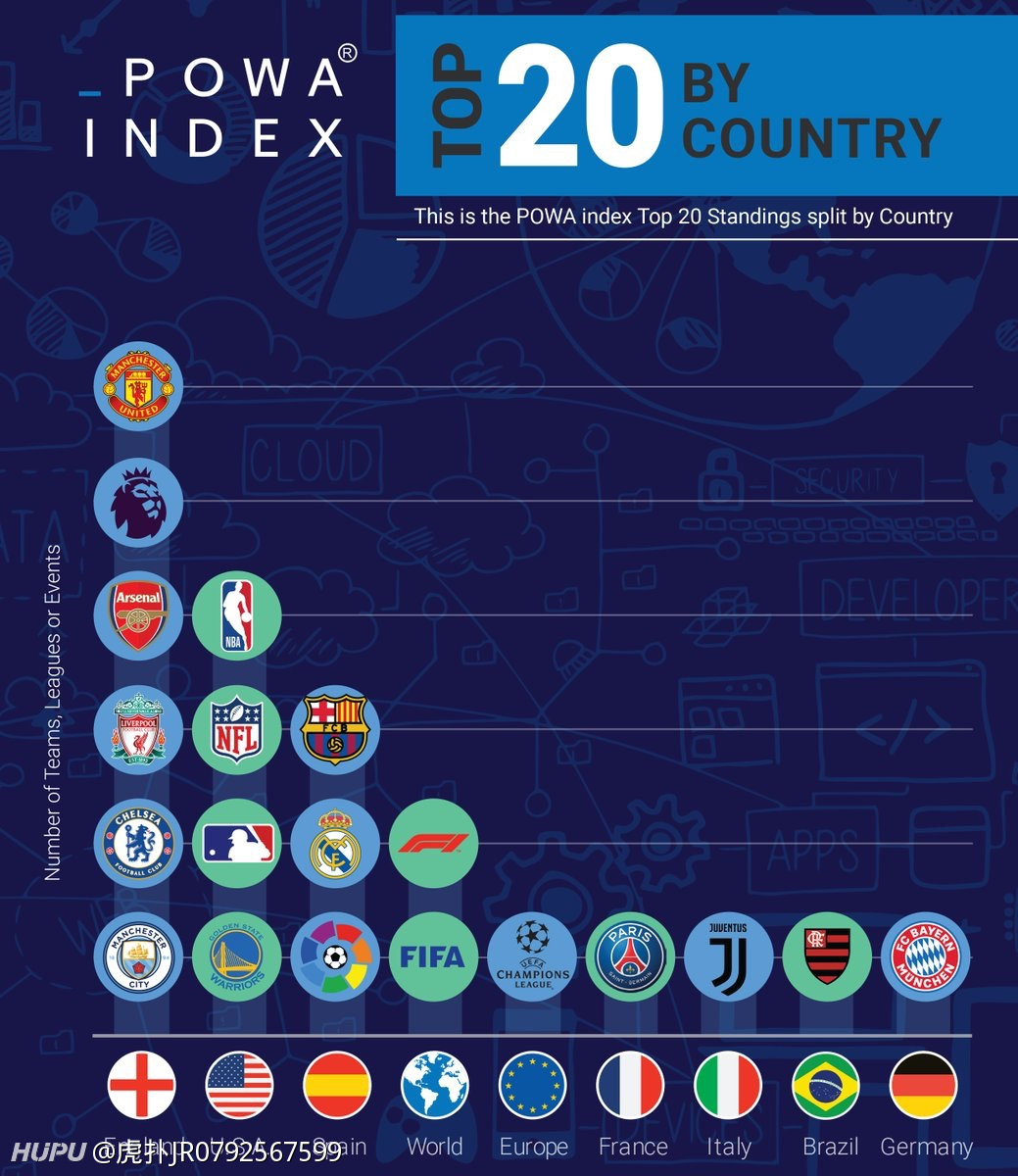 全球市场价值最高的20个体育赛事和俱乐部品牌分布,足球占了15个  足球话题区